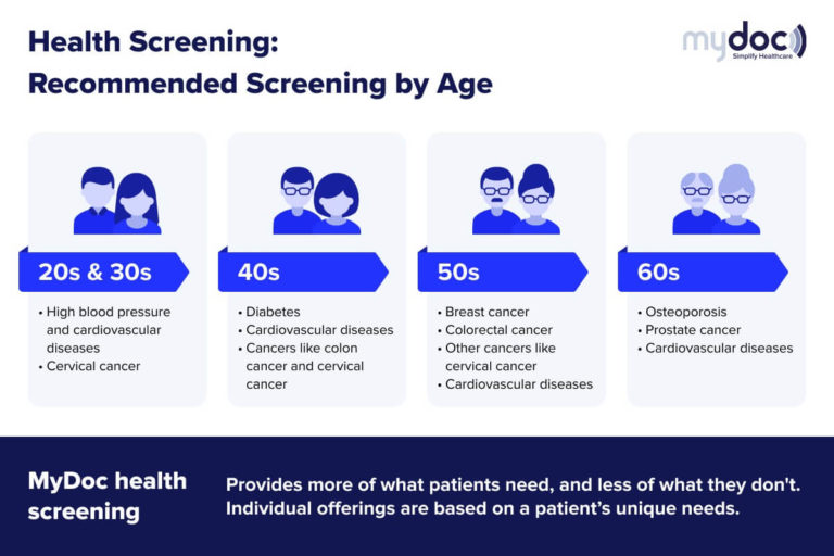 Infographic on the various recommended health screening tests to do based on age