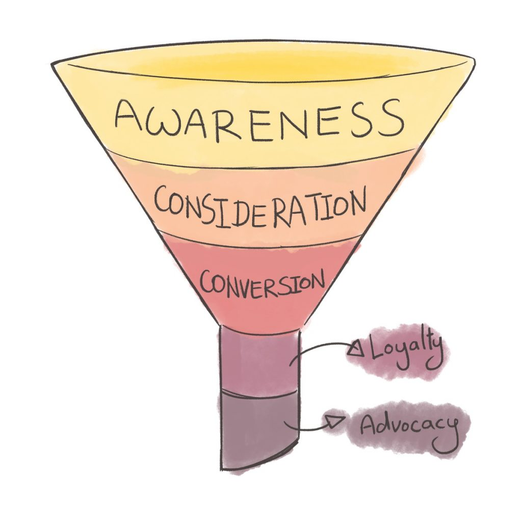 Illustration on how the traditional marketing funnel looks like